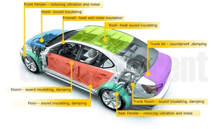 How Can You Sound Proof Your Car?